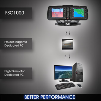 FSC G1000 BETTER PERFORMANCE WITH CLIENT